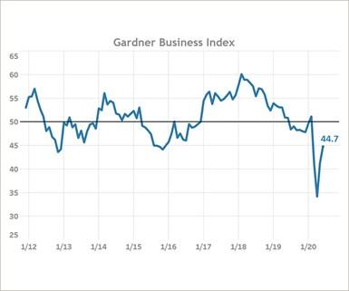Gardner Business Index June 2020
