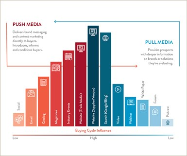 Gardner Business Media Industrial Buying Influence 2020