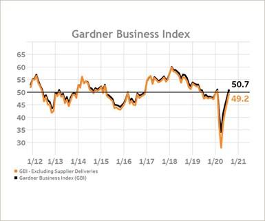 Gardner Business Index August 2020