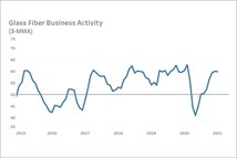 Gardner Intelligence Announces Launch of Advanced Materials Business Index