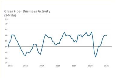 Gardner Intelligence Advanced Business Materials Index