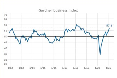 Gardner Business Index February 2021