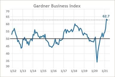 Gardner Business Index April 2021