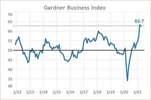 Gardner Business Index for April Falls Slightly