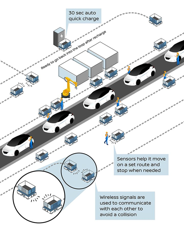 Nissan automated guided vehicles
