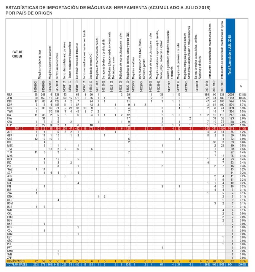 Estadísticas de importación de máquinas-herramienta.