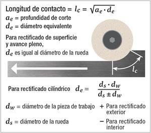 ¿Cómo reducir el efecto de la vibración en el rectificado de producción?