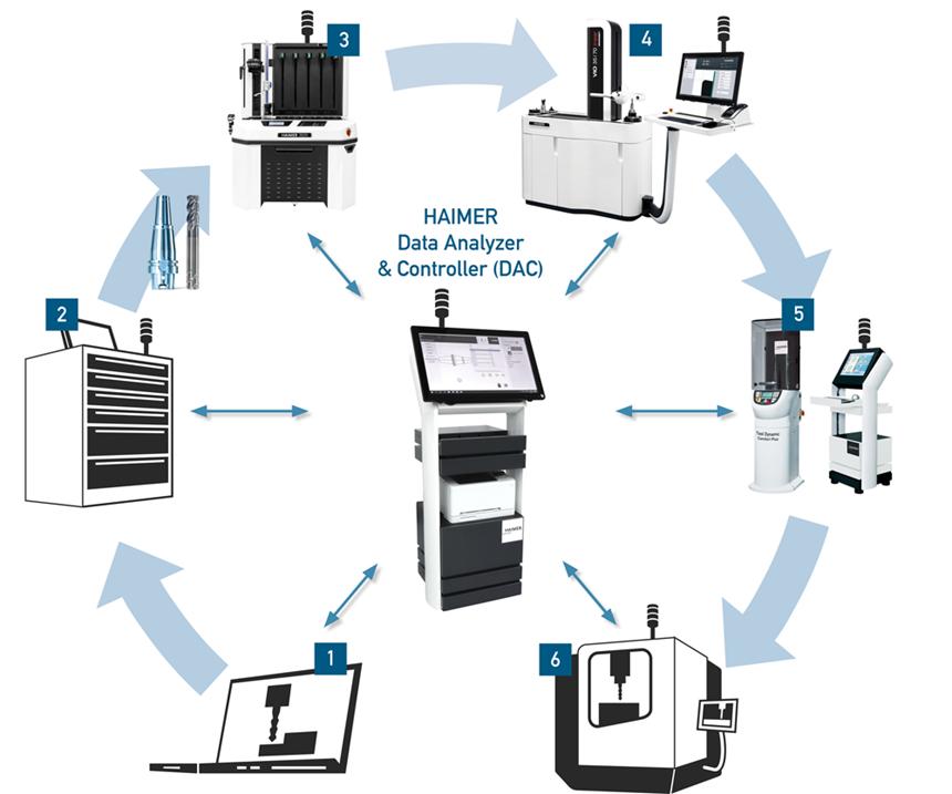 Data Analyzer and Controller (DAC) es el nombre del sistema de gestión de herramientas desarrollado por Haimer .