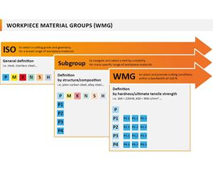 El nuevo estándar y los datos mejorados de WMG se implementará en todo el material de Dormer Pramet a partir de noviembre de 2019.