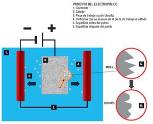 Una broca quirúrgica antes y después del electropulido.