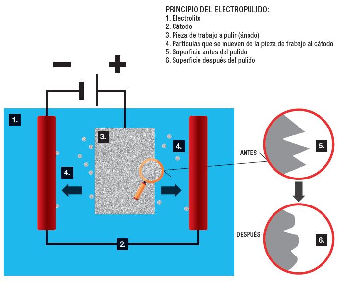 Principio del electropulido.
