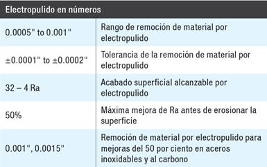 Electropulido en números.