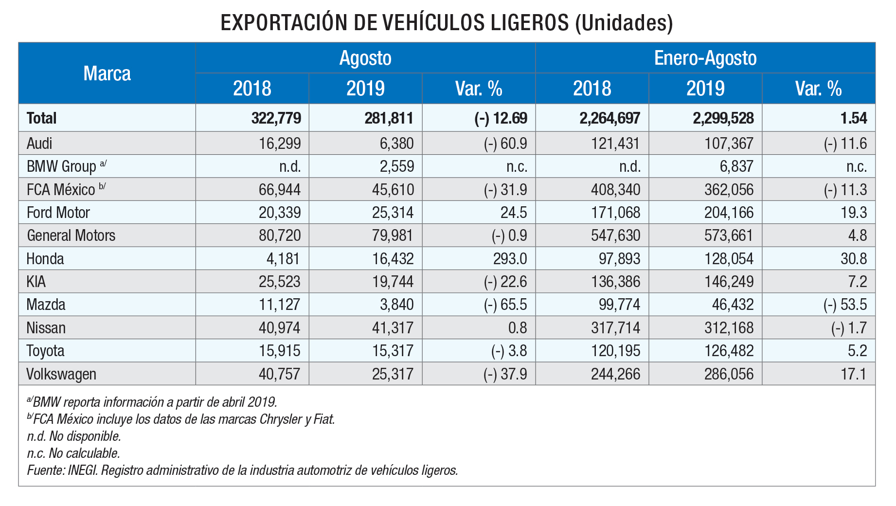 Paises productores de autos 2019