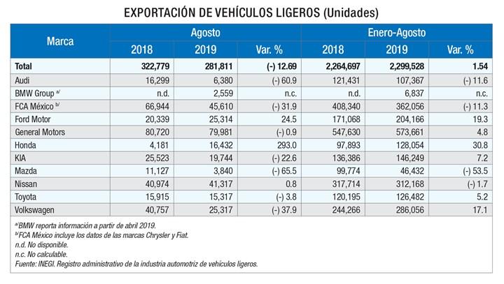 Exportación de vehículos ligeros en México.