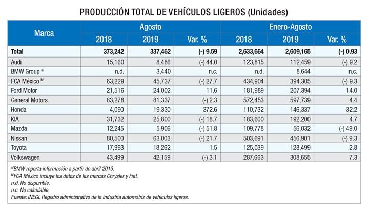 Producción vehículos ligeros.