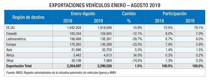 Exportaciones de vehículos en México Enero - Agosto 2019.