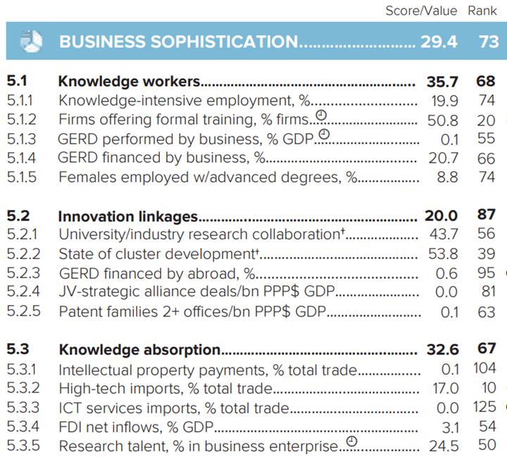 Nivel de sofisticación de los negocios en México. Fuente: OMPI.