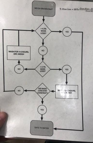 MarkForged ofrece este diagrama de flujo para guiar a los usuarios a través del proceso de lavado/sinterizado.