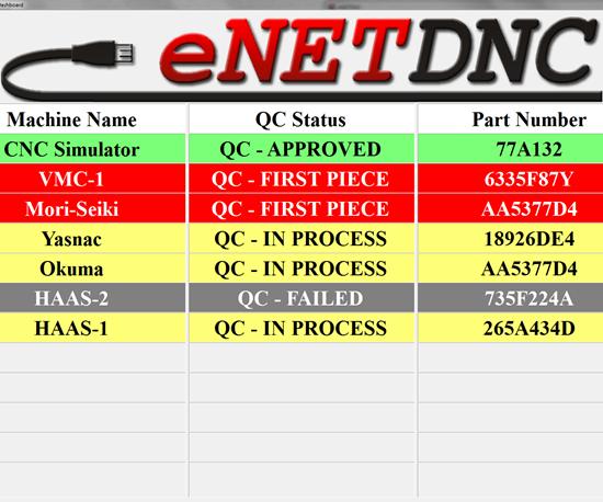 Tablero QC, de eNetDNC.