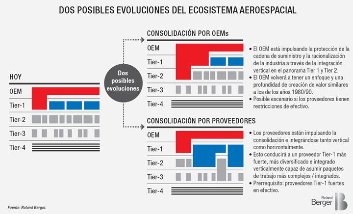 Dos posibles evoluciones del ecosistema aeroespacial.