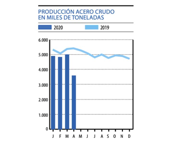 Producción de acero crudo en América Latina.