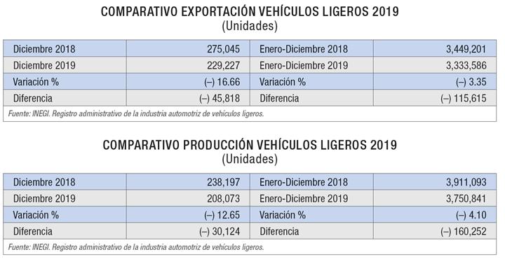 COMPARATIVO EXPORTACIÓN VEHÍCULOS LIGEROS EN MÉXICO 2019.