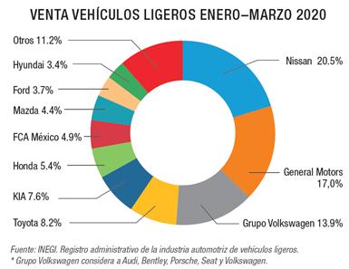 Venta de vehículos ligeros en México Enero-Marzo 2020.