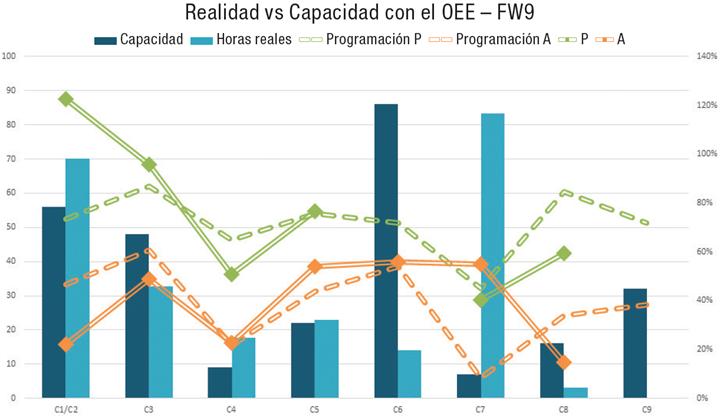 Este gráfico utiliza superposiciones de las métricas de disponibilidad y rendimiento de OEE para ilustrar por qué las barras azules no coinciden (la barra roja del primer gráfico, una vez cumplido su propósito, se elimina por simplicidad)