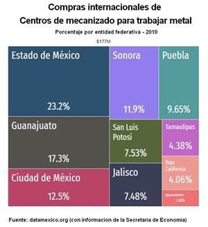 Importación y exportación de centros de mecanizado en México durante 2019