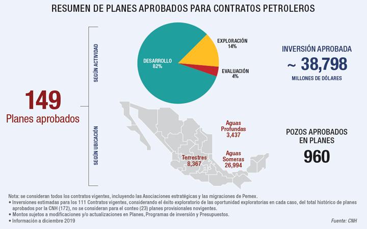 Planes aprobados para contratos petroleros.