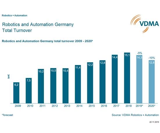 LaAsociación Alemana de Fabricantes de Maquinaria (VDMA) compartió estas cifras que ilustran la tendencia a la baja en las ventas del sector de robótica y automatización.