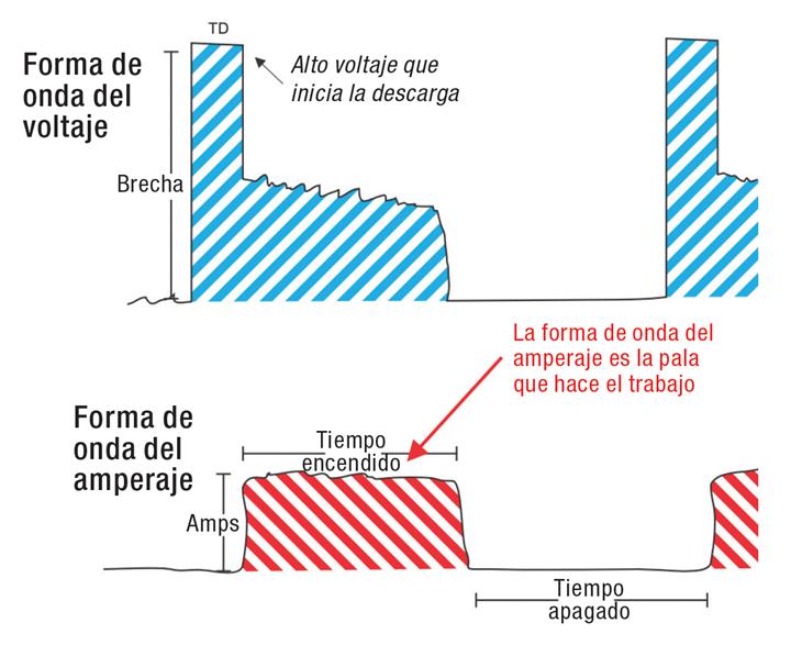 Los equipos modernos de electroerosionado por penetración hacen pequeños ajustes con el servo cada vez que se produce una chispa.