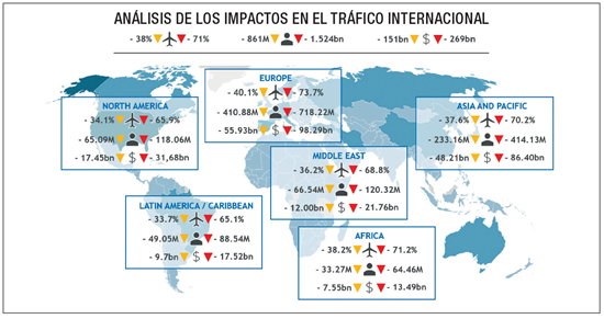 Análisis de los impactos en el tráfico internacional.