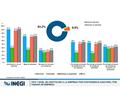 COVID-19: INEGI revela impacto sobre actividad económica y mercado laboral en México