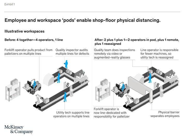El Anexo 1 muestra cómo el enfoque de pod podría funcionar en una línea de empaque. Fuente: McKinsey & Company.