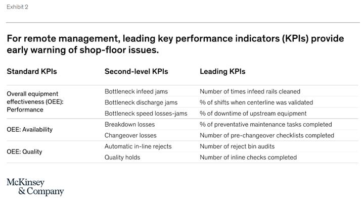 Cascada simplificada de KPI de una línea de producción de alta velocidad. Fuente: McKinsey & Company