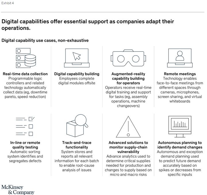 Capacidades digitales ofrecen soporte esencial mientras las compañías adaptan su producción. Fuente: : McKinsey & Company.