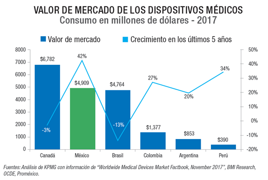 Valor del mercado de dispositivos médicos.