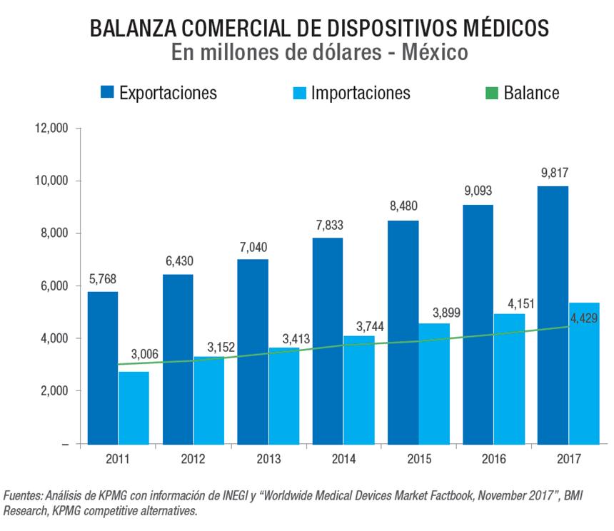 Balanza comercial de dispositivos médicos.