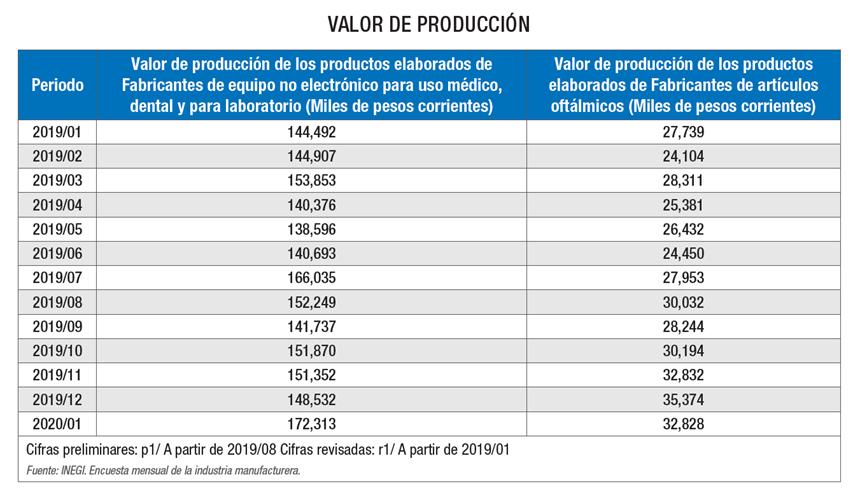 Valor de producción del mercado de dispositivos médicos.
