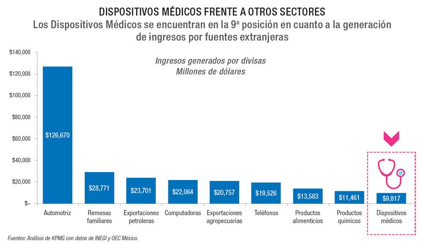 Dispositivos médicos frente a otros sectores.