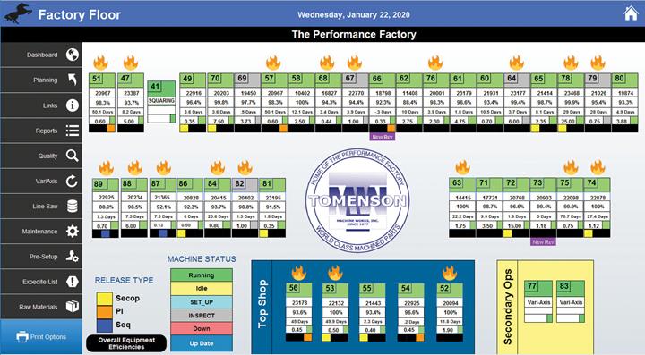 El software FilePro tiene paneles centrales con información específica para ciertos empleados y departamentos.