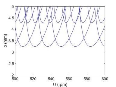 El gráfico muestra la profundidad de corte versus la velocidad de rotación