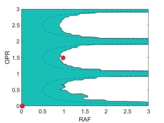 Este gráfico de los dos parámetros de torneado modulado –oscilaciones por revolución (OPR) versus amplitud relativa al avance (RAF).