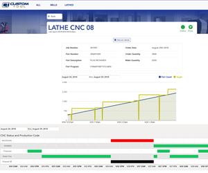 Este sistema de recolección automatizada de datos recoge la información de producción de las máquinas cada 20 minutos.