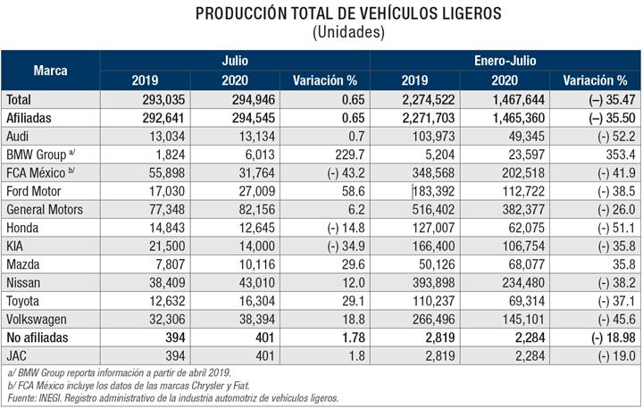 Producción total de vehículos ligeros.