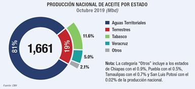 Producción de aceite en México por estado.