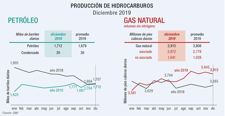 Producción de hidrocarburos en México a diciembre de 2019.