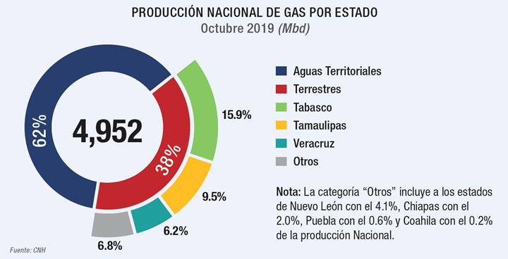Producción de gas en México por estado.