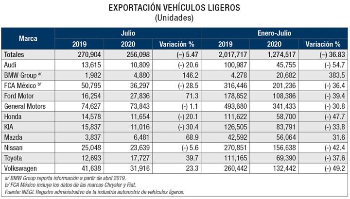 Exportación de vehículos ligeros por marca.